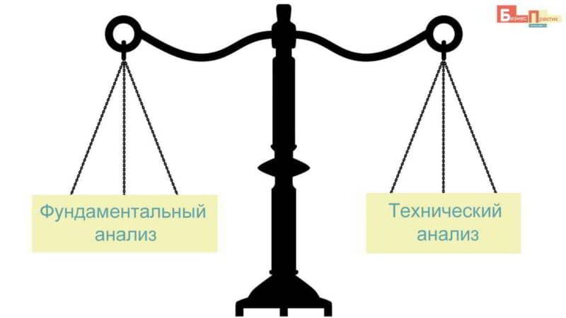 Фундаментальный и технический анализ – разница