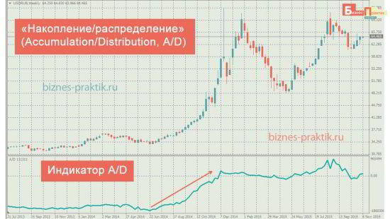 Индикатор «Накопление/распределение» (Accumulation/Distribution, A/D)